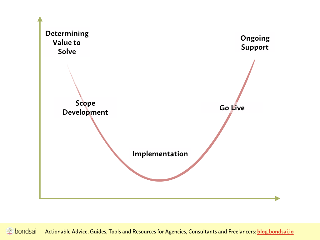 Smiling Curve for IT Firms (Baker, Kless)