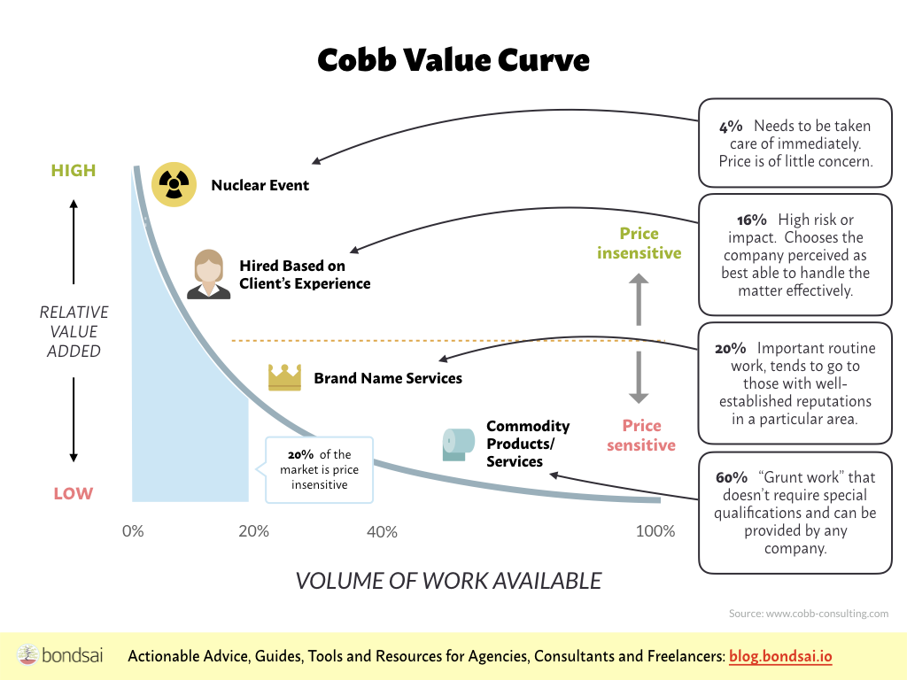 The Value Curve shows the relative worth of services and the price you can charge.
