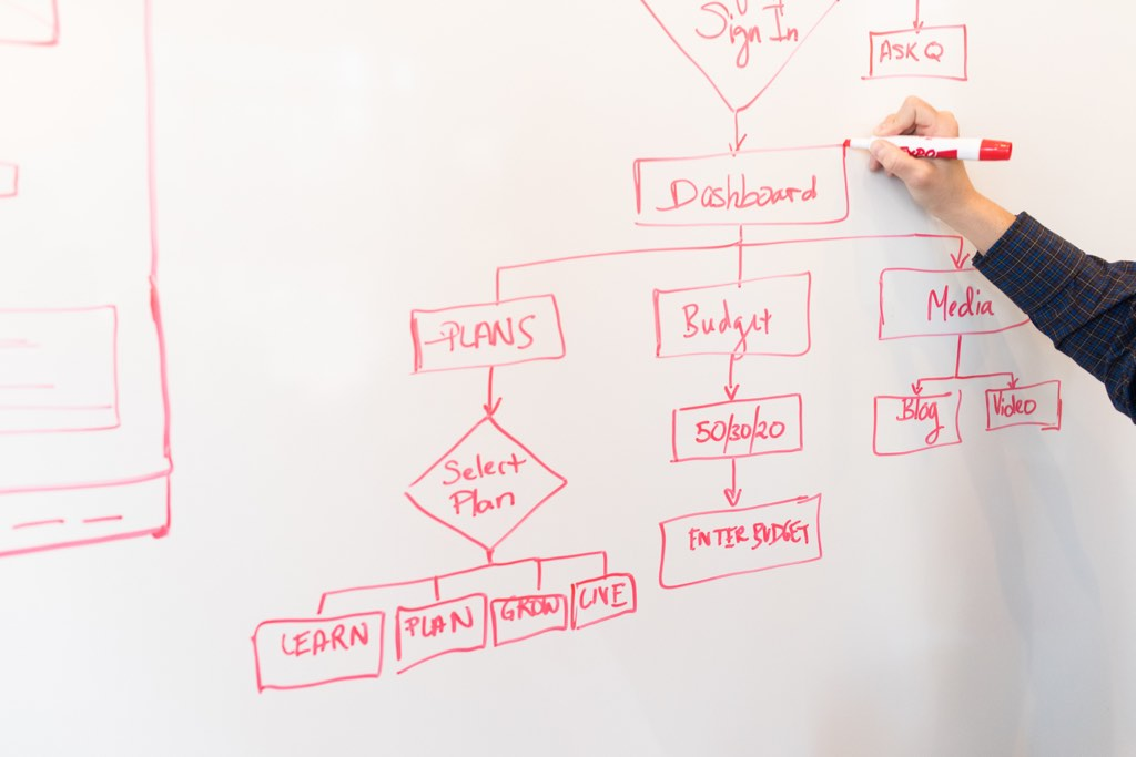 Drawing workflows on a whiteboard can be a great way to create clarity about them.