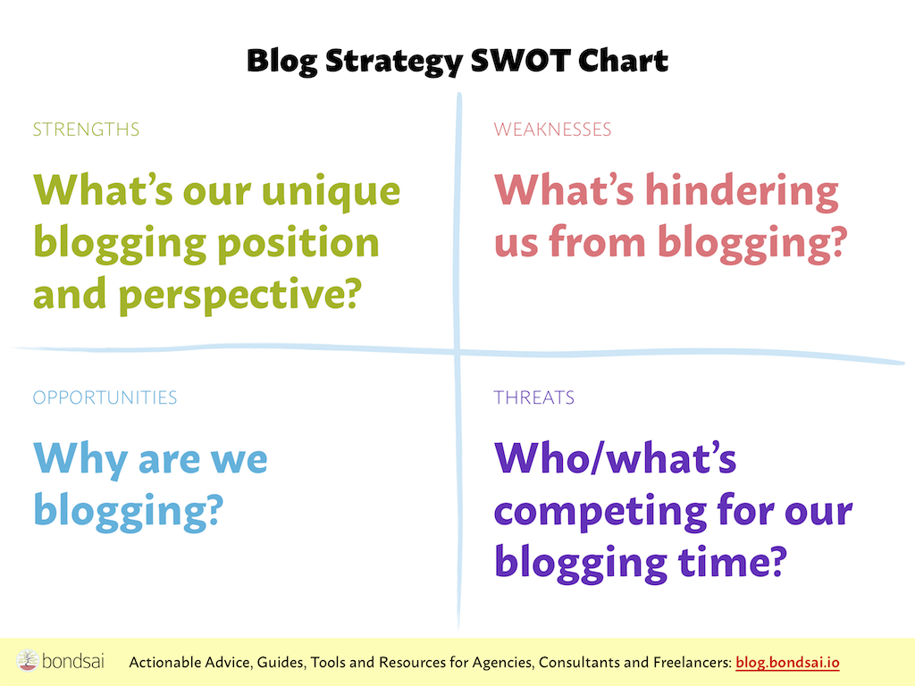 Blogging SWOT chart for mapping out why you blog, what's hindering you, your unique perspective, and what's competing for your blogging time.