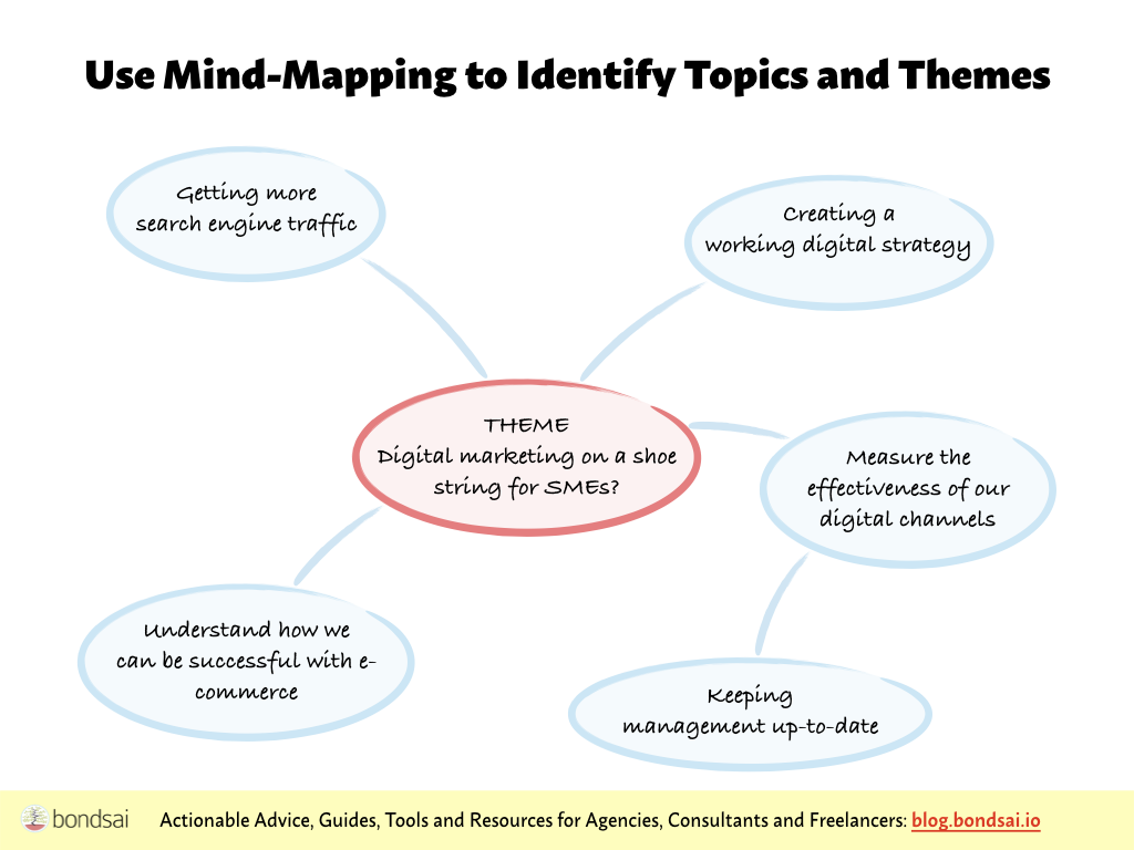 Use mind-mapping to connect topics and identify themes you can write about.