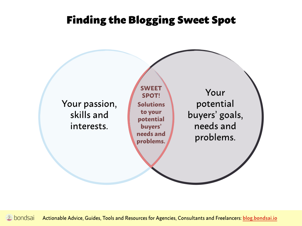 The sweet spot topics exist where reader needs overlap your passion, skllls and interests.