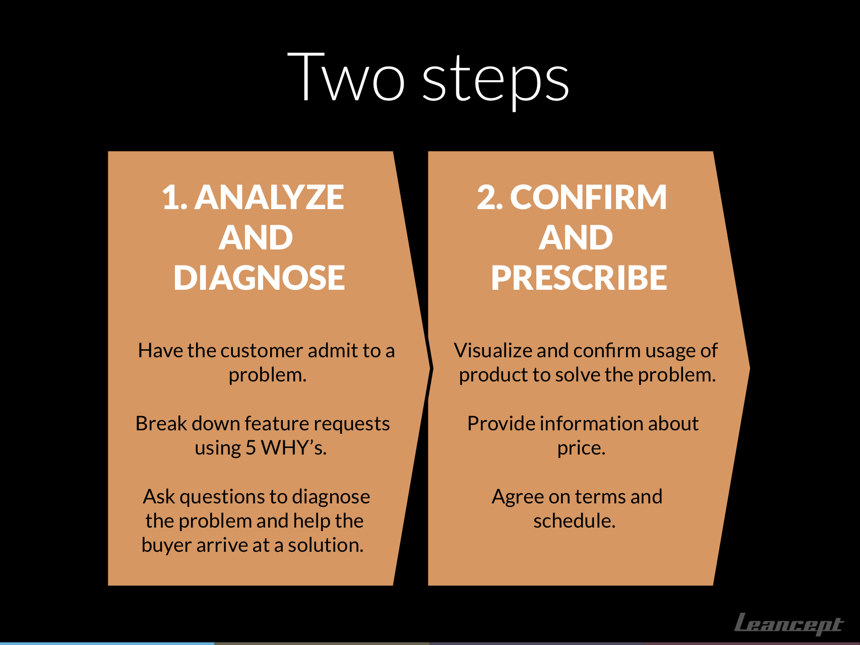 Two steps of sales conversations: 1. Analyze and Diagnose, 2. Confirm and Prescribe.