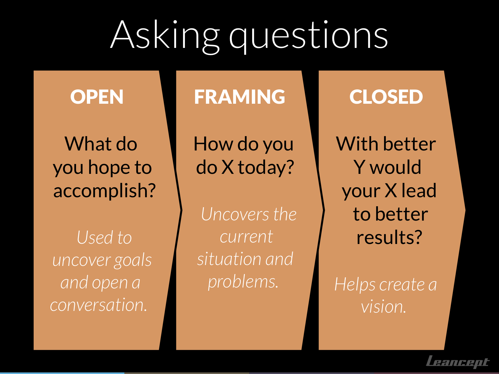 Questions in sales conversations: open, framing and closed questions.