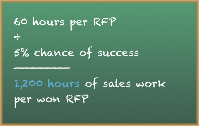How to Stop Wasting Your Valuable Time on Dishonest RFPs
