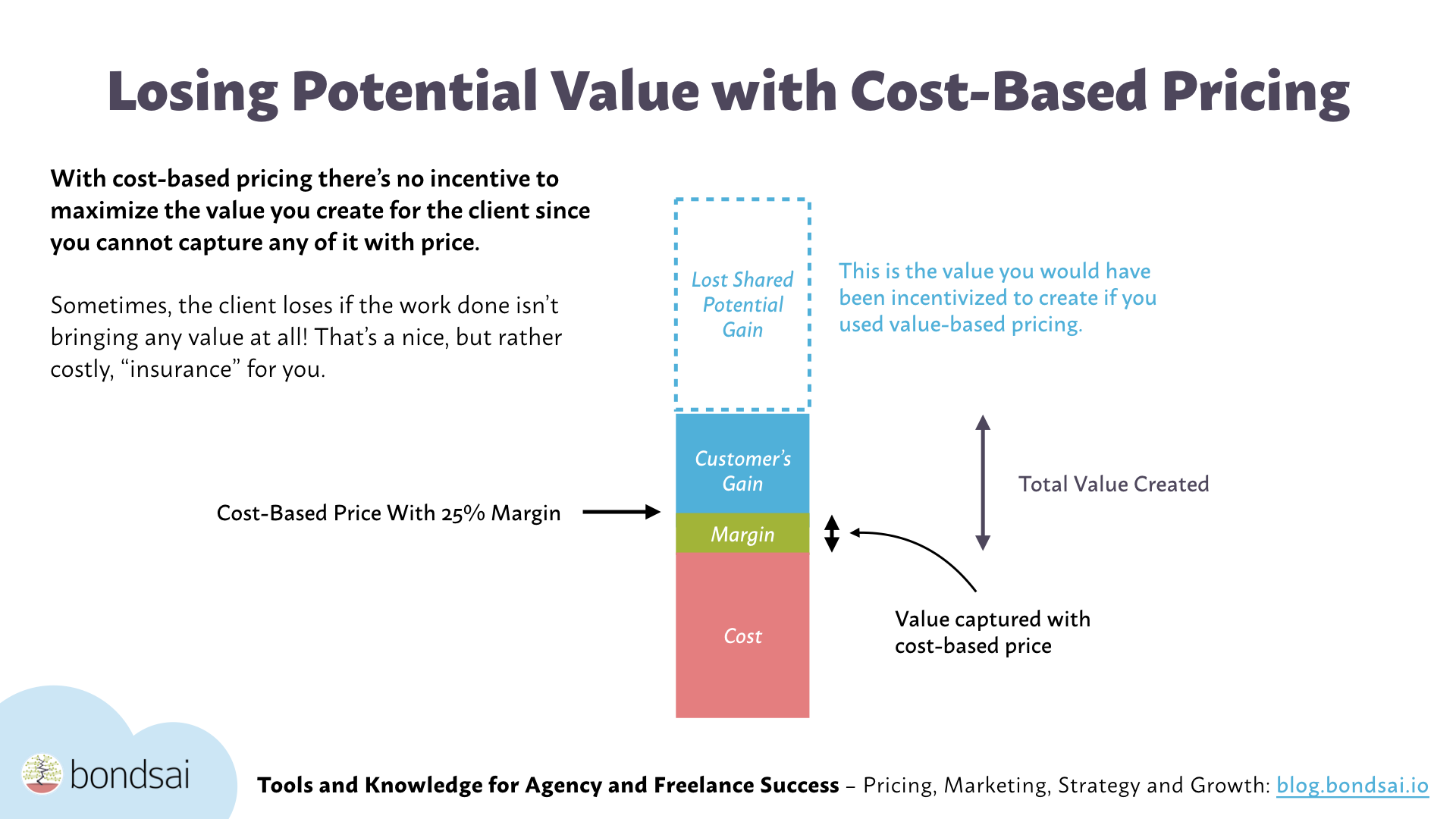 Losing potential value with cost-based pricing