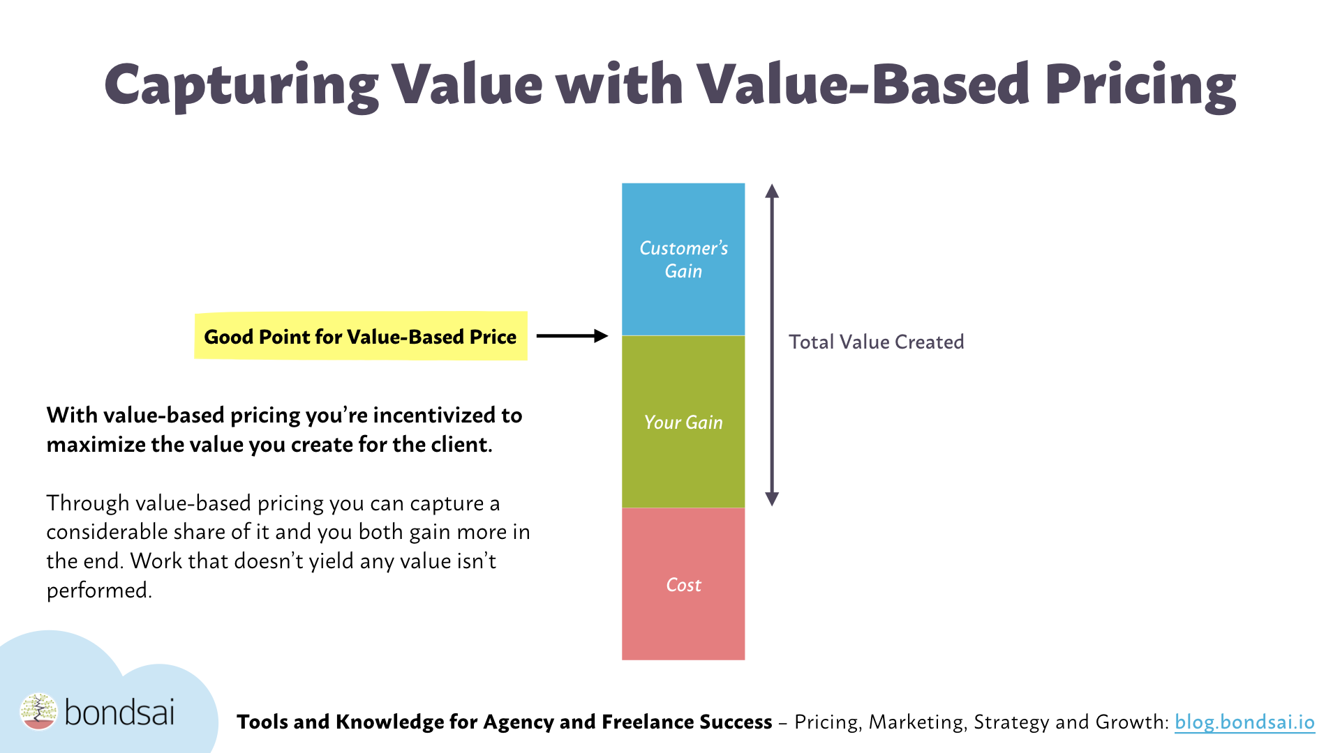 Capturing value with value-based pricing