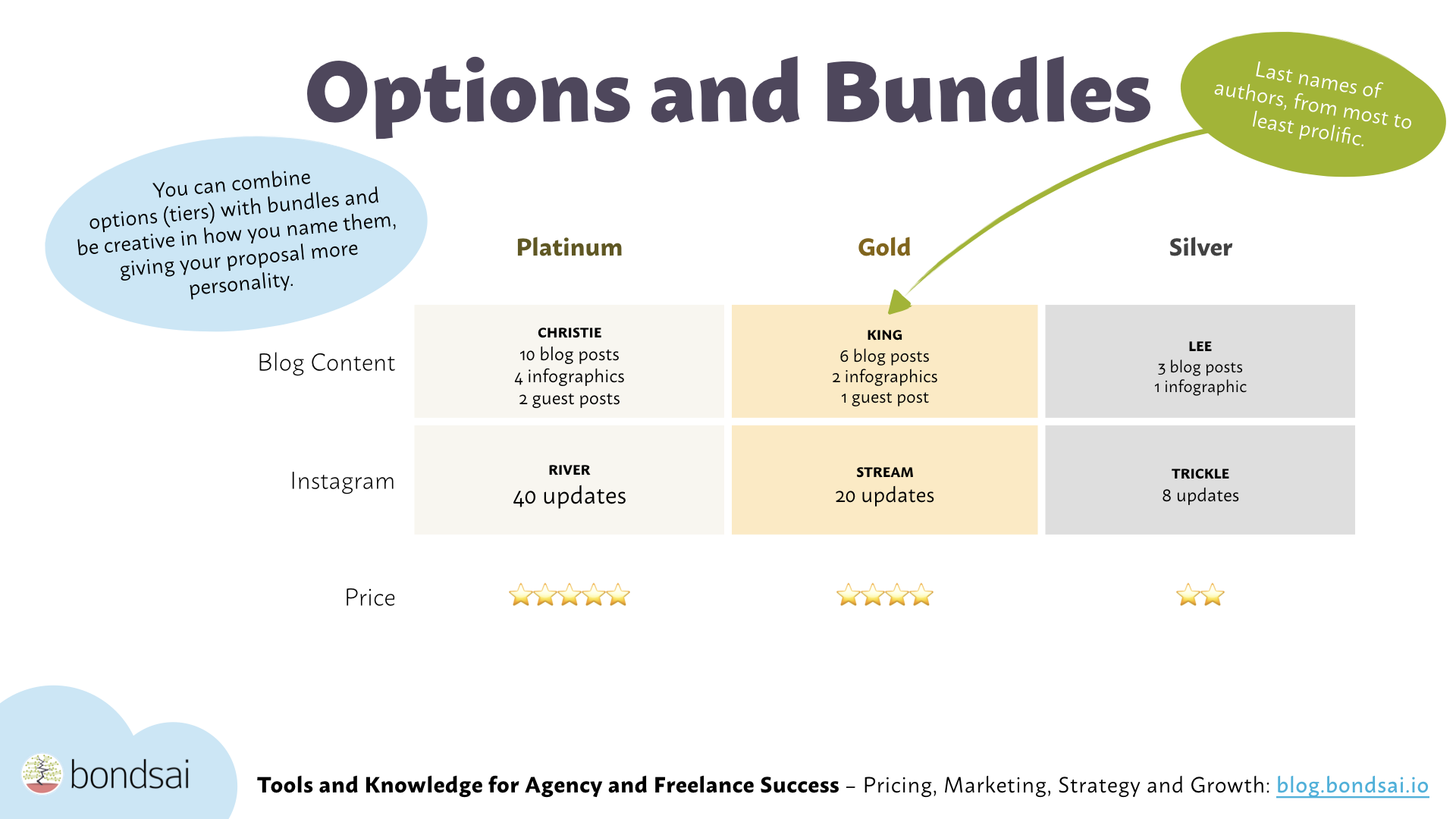 You can use bundles, options and tiers to make it easier for your buyers to choose.