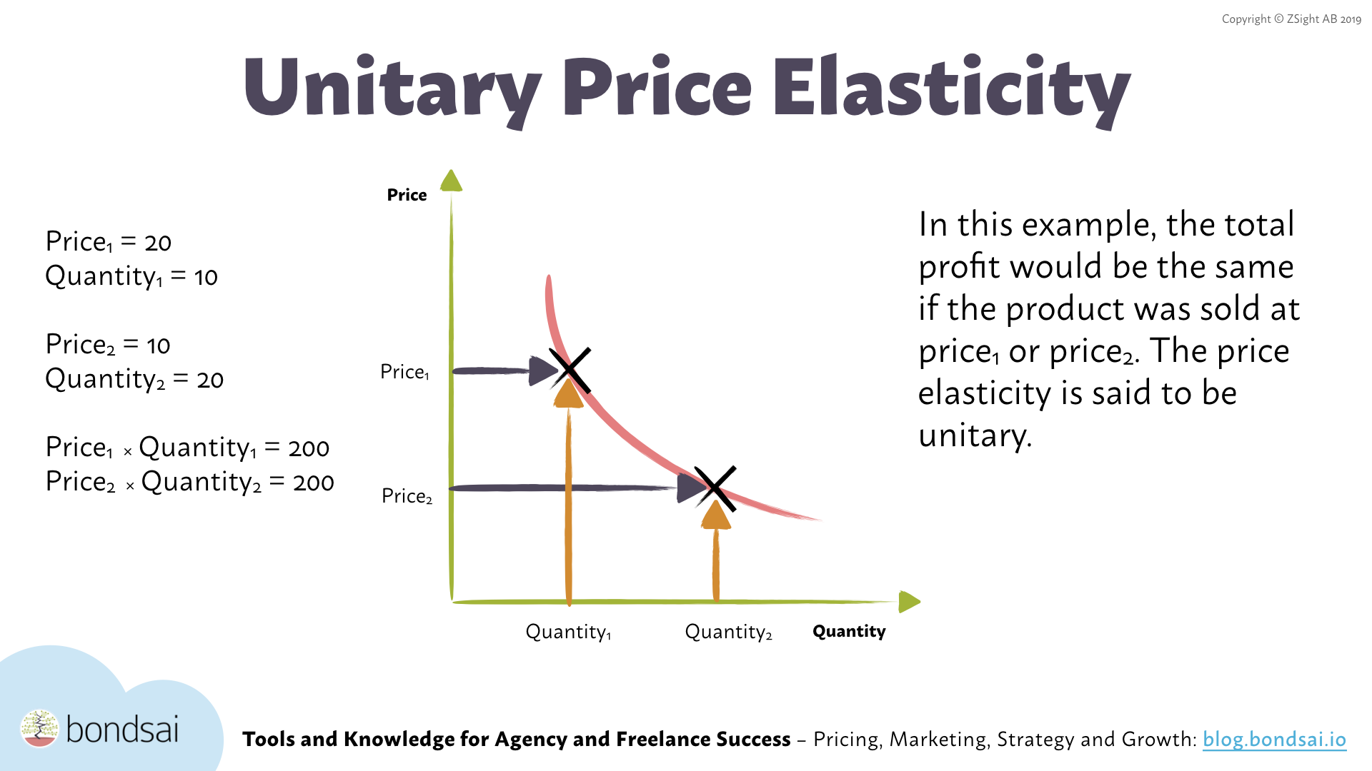 Price elasticity of demand (PED) visualizes the quantity sold of a good at a certain price point.