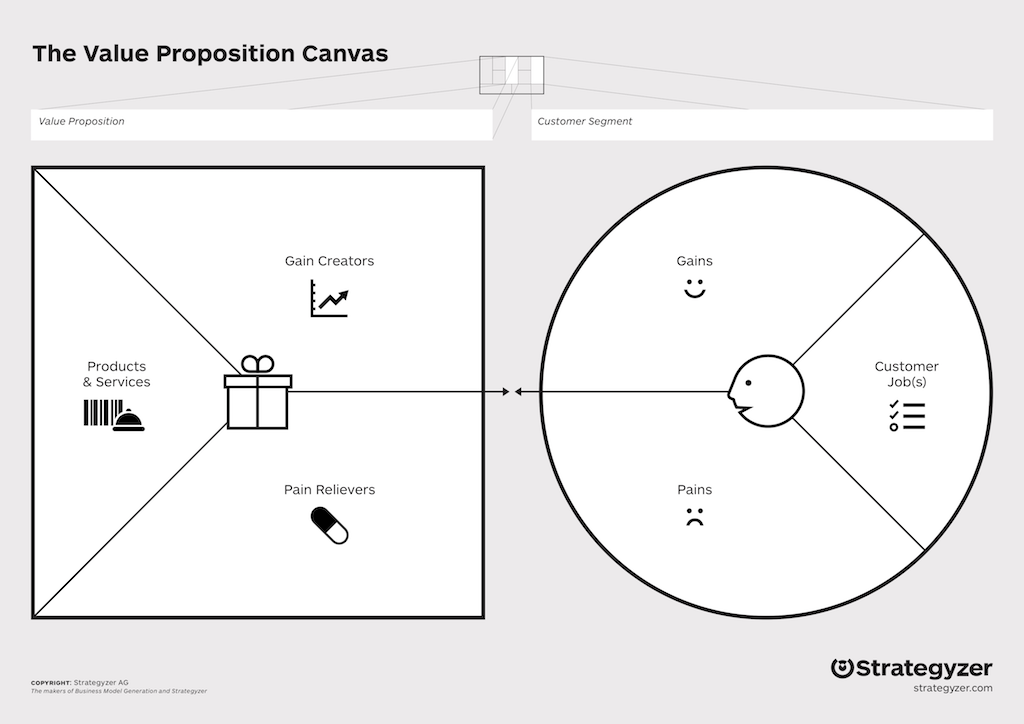 The value proposition canvas is a tool for describing your value proposition visually.