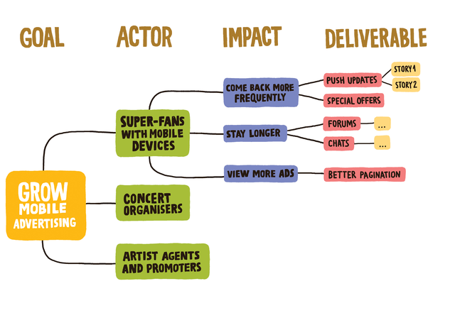 Impact Mapping Creates Impact Maps: An example of an impact map by Gojko Adzic.