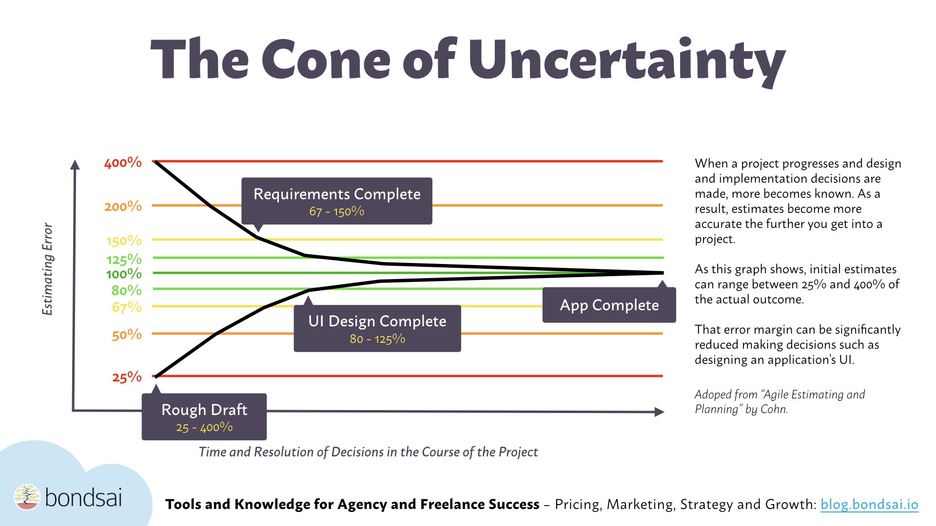 The cone of uncertainty illustrates the fact that the further your from actually building the software, the higher the risk your estimate is dead wrong.
