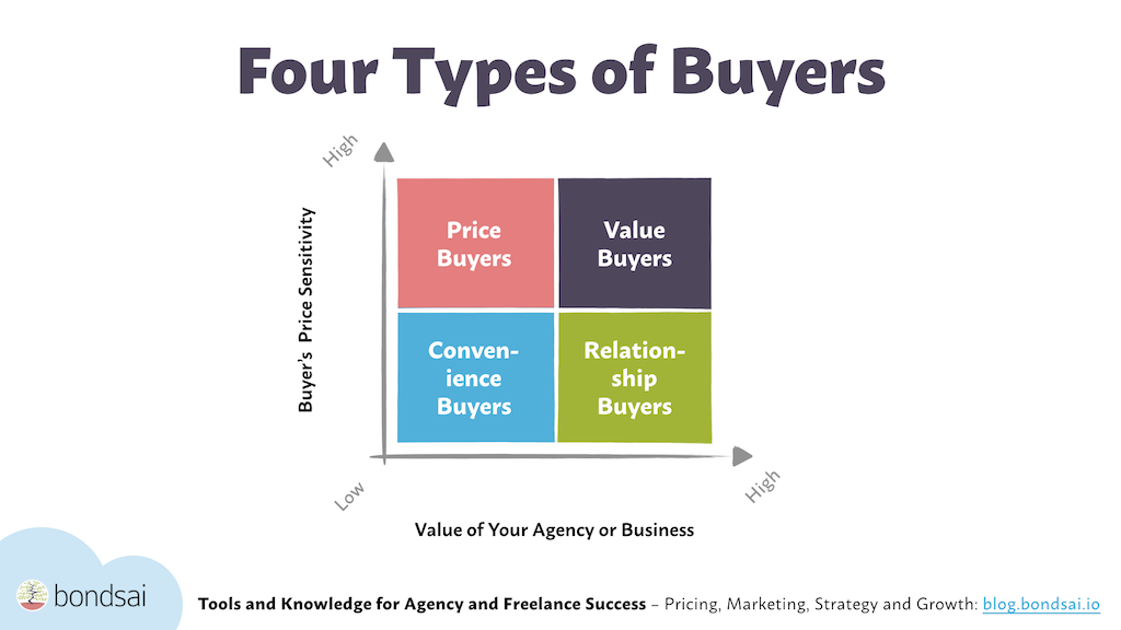 Buyer types can be visualized on a grid with relationship buyers being the ones that are least sensitive and most likely to appreciate the value you bring.