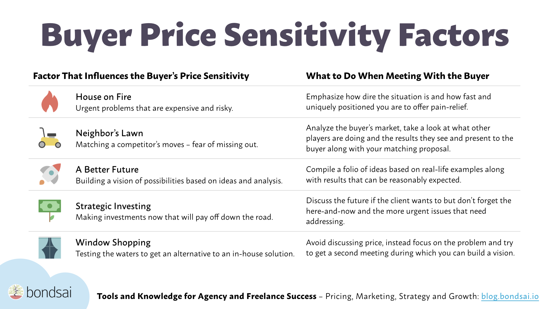 Buyer price sensitivity factors and matching tactics.