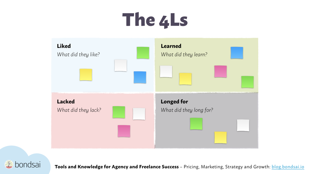 Surprisingly simple, but effective. The 4Ls – Liked, Learned, Lacked and Longed for – provide a powerful framework for discussing learnings during a feedback meeting.