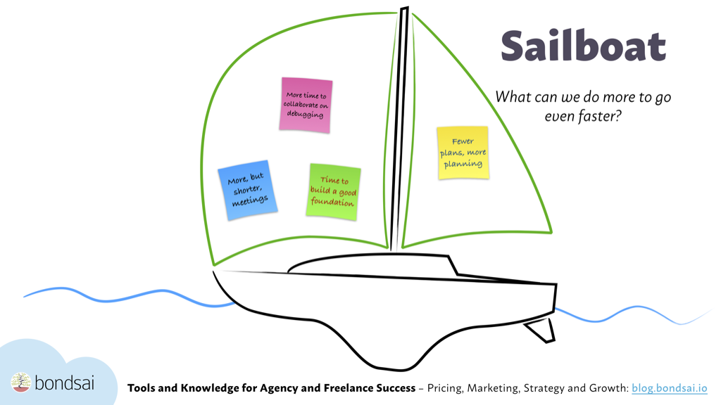 The sailboat is a feedback meeting exercise used to inspire a discussion about what drives a project and makes it go smoother or faster.