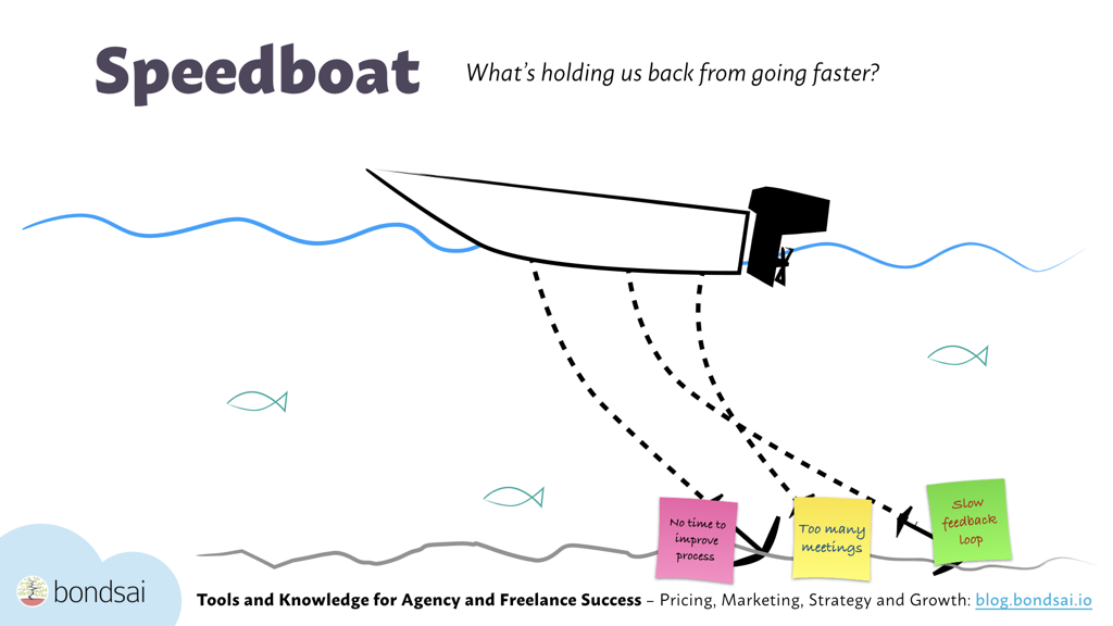 The speedboat exercise focuses on what can be improved by taking away anchors, or impediments, from a project.