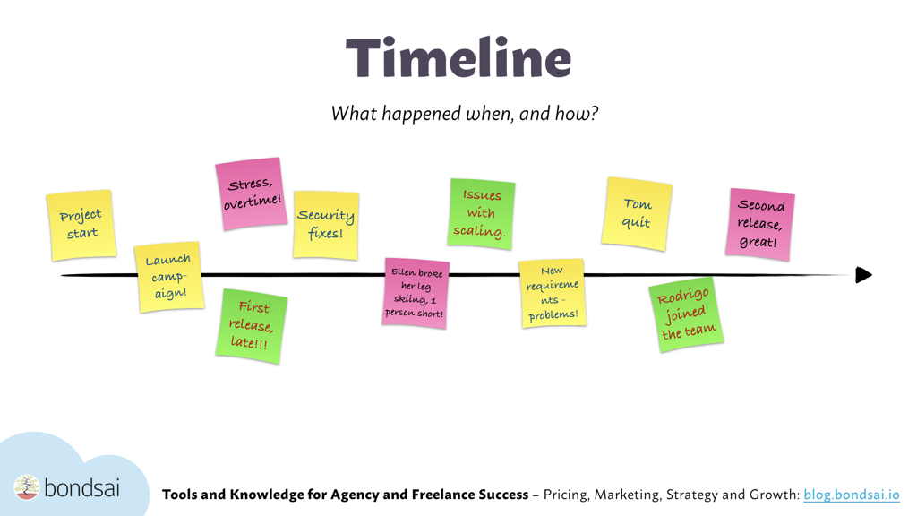 The timeline exercise helps them team discuss the sequence of events during a feedback meeting.