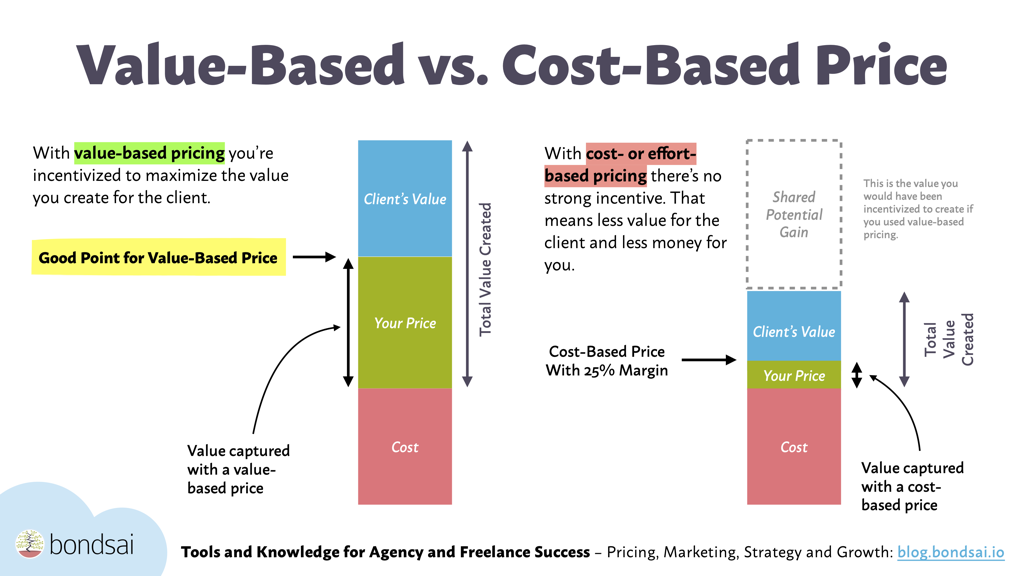 A value-based price not only helps you capture value but create even more of it: a win-win situation for you and the client!